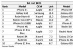 2020年上半年全球智能手机市场出货量TOP10榜单