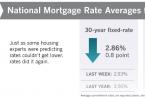抵押贷款利率再创历史新高