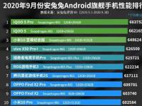 2020年9月ANTUTU的旗舰和中端智能手机性能表