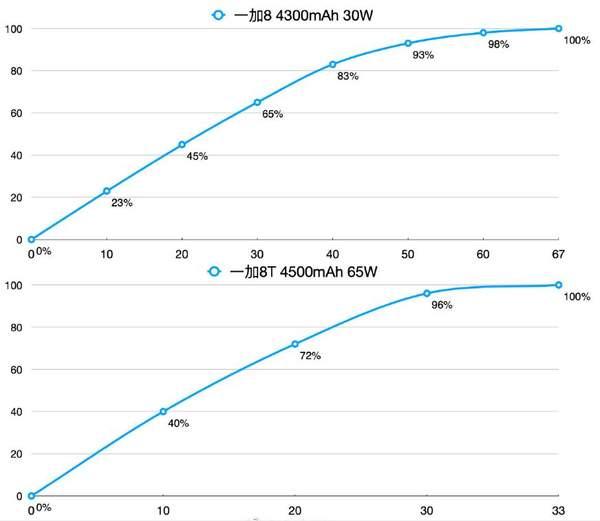 一加8T,一加8和一加8Pro参数对比,三款机型哪款性价比高?