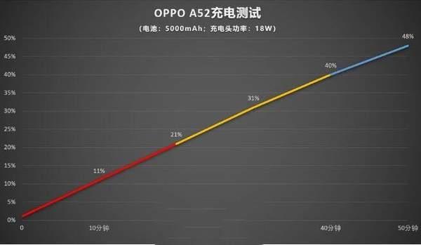 oppoa52支持快充吗?oppoa52续航能力怎么样?