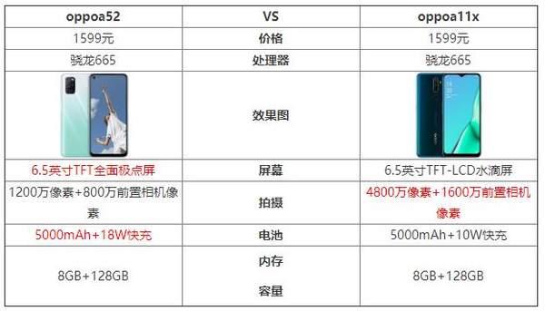 oppoa11x和oppoa52哪个好?谁更值得购买?