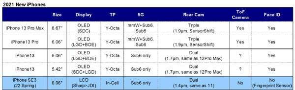 iphone12还未发布,iphone13四款机型已经曝光!