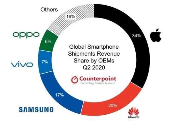 2020年q2全球手机营收份额曝光:苹果以34%占据榜首