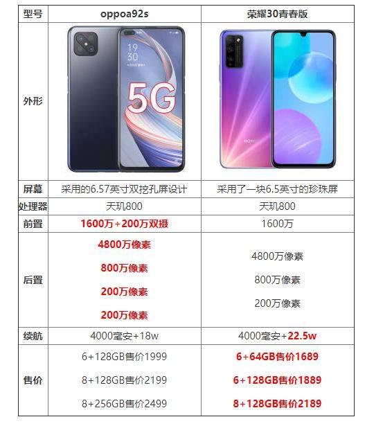 荣耀30青春版和oppoa92s哪个好?手机对比怎么样?