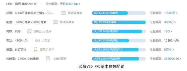 荣耀V30pro屏幕抽奖是什么?荣耀V30pro屏幕供应商怎么看?