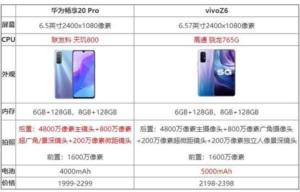 华为畅享20pro和vivoz6哪个好_参数对比评测