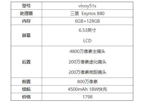 vivoy51s怎么样值得买吗?vivoy51s手机参数配置详情