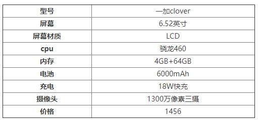 一加Clover跑分曝光:搭载骁龙460多核得分1174