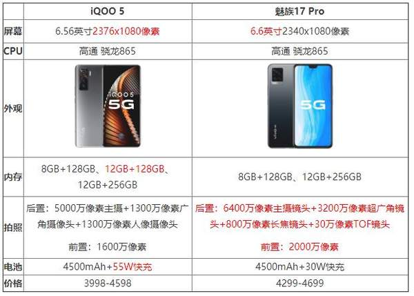 iqoo5和魅族17pro谁更好?参数配置对比