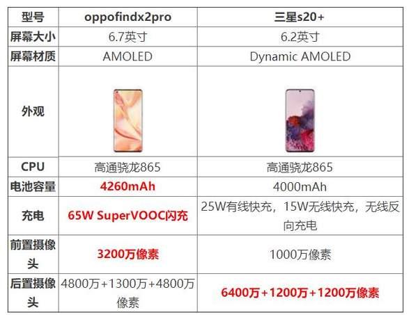 oppofindx2pro和三星s20+哪个好_参数对比评测