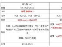 互联网看点:vivos7和华为nova7哪个好手机参数对比怎么样