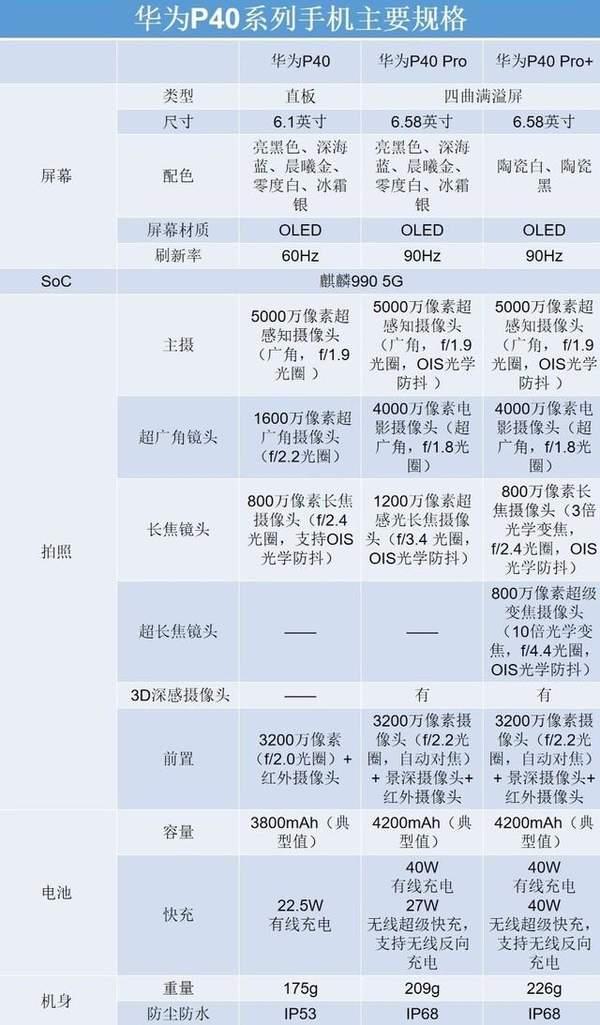 p40和p40pro哪个值得买_p40和p40pro价格参数对比