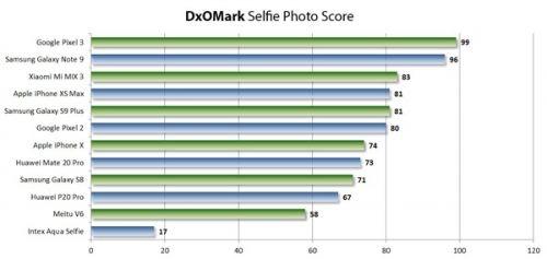 2019年1月前置摄像头好像素高的手机排行榜 拍照效果排名